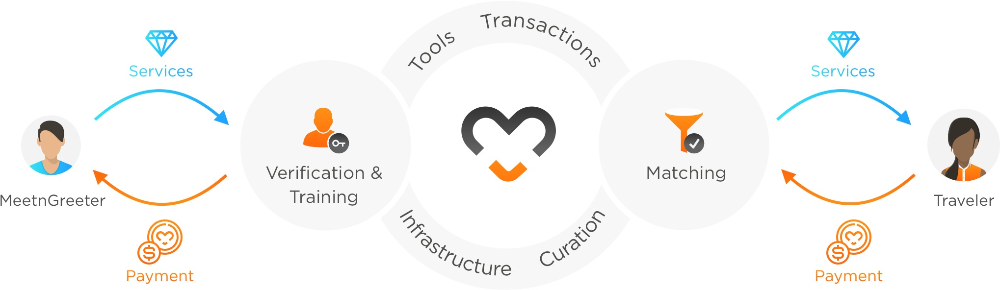 MeetnGreetMe token crowdsale ICO